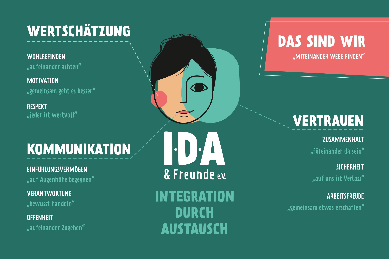 Leitfaden IDA & Freunde